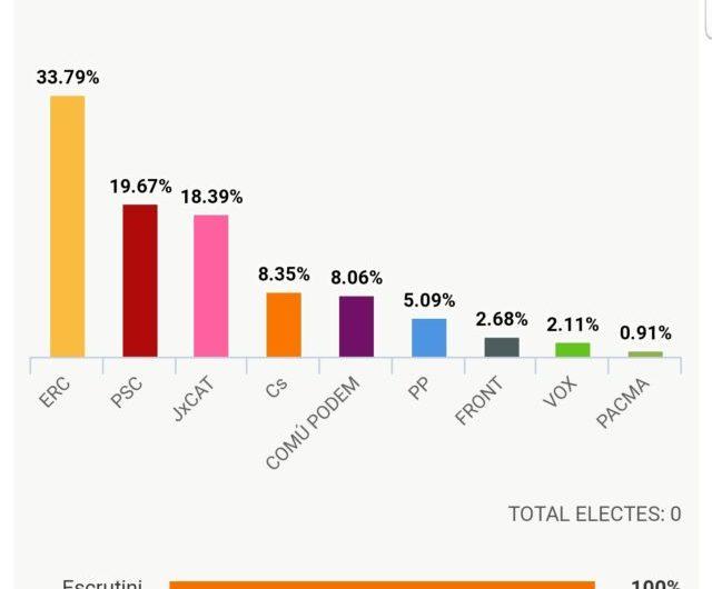 RESULTATS Eleccions generals 2019 a Balaguer