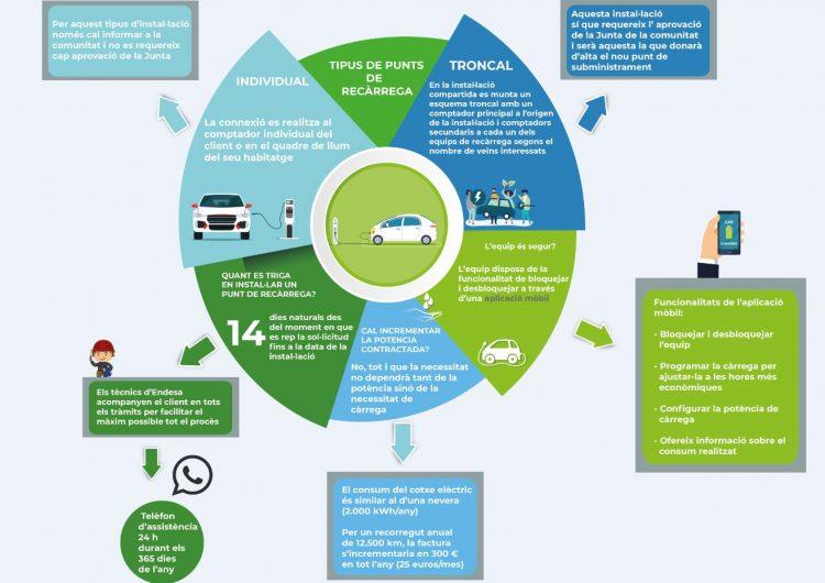 Tot el que voldries saber sobre els punts de recàrrega del cotxe elèctric
