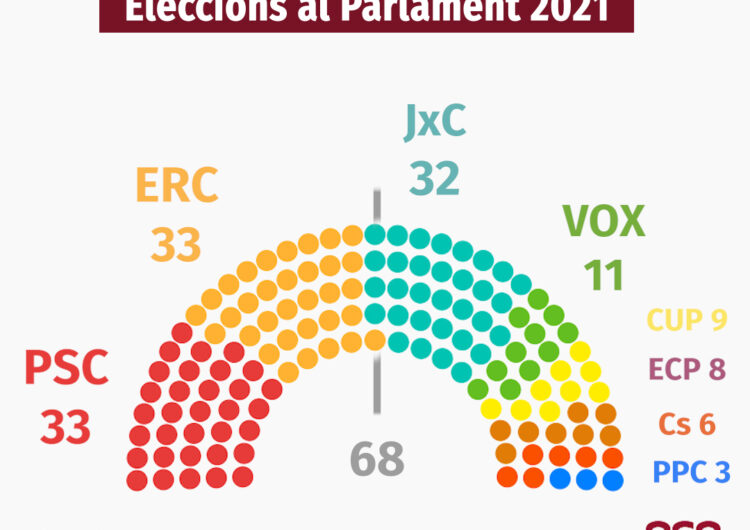 Empat entre PSC i ERC a 33 escons amb JxC en tercera posició amb 32 amb el 98% del vot escrutat